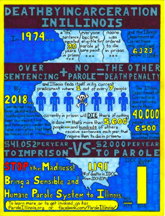 "Image: Joseph Dole's ""Death By Incarceration In Illinois"" infographic. The state of Illinois, drawn light blue, is centered against a dark blue background. Statistics relating to the criminal justice system in Illinois from 1974 through 2018 are listed on the graphic. Courtesy of the artist."